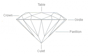 the proportions of the diamond cut